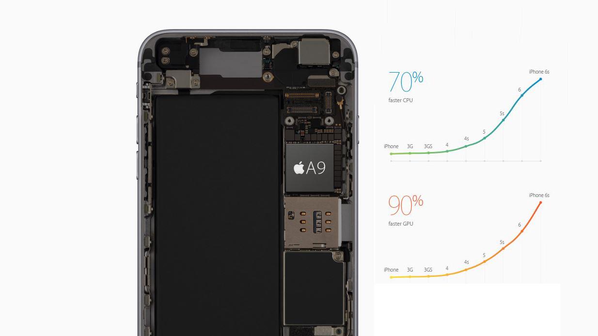 iphone_6s_performance
