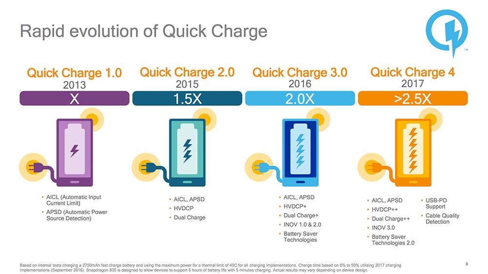 Quick Charge technológiák