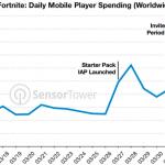 fortnitemobile-statisztika