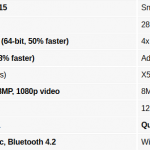 Snapdragon 215 unveiled faster 64-bit CPU, dual camera support, still 28nm