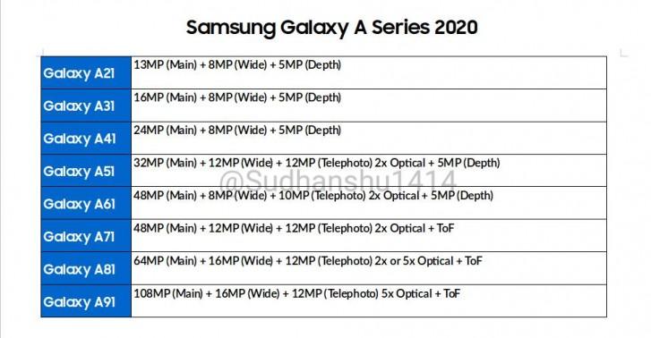 2020 Samsung Galaxy A camera specs